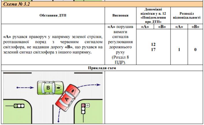 Официальный сайт рса схемы дтп